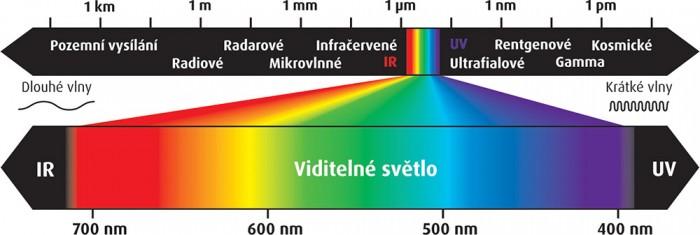 Výsledek obrázku pro viditelné světlo, IR, UV