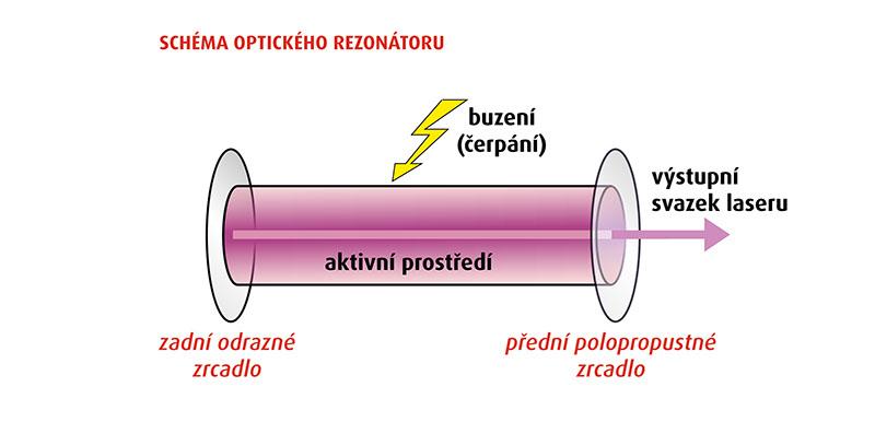 Schéma optického rezonátoru laseru